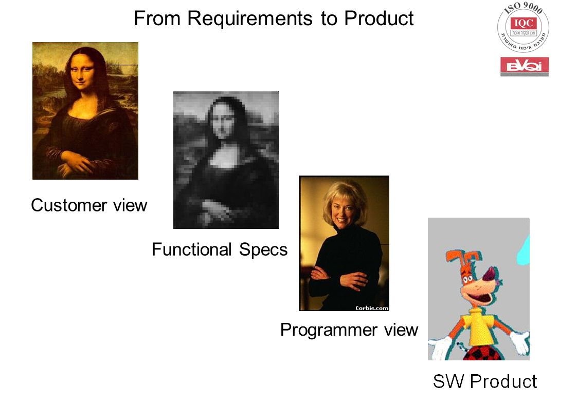 Customer view Functional Specs Programmer view From Requirements to Product