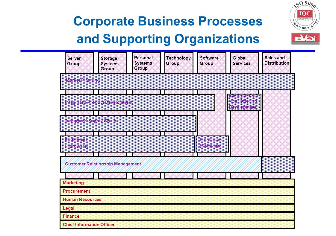Server Group Personal Systems Group Software Group Global Services Sales and Distribution Market Planning Integrated Product Development Integrated Se