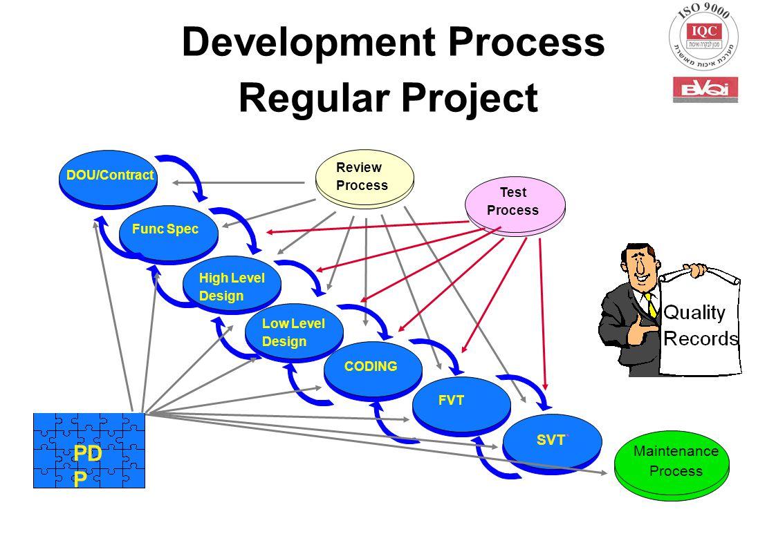Development Process Regular Project DOU/Contract Maintenance Process Review Process Test Process Func Spec High Level Design Low Level Design CODING F