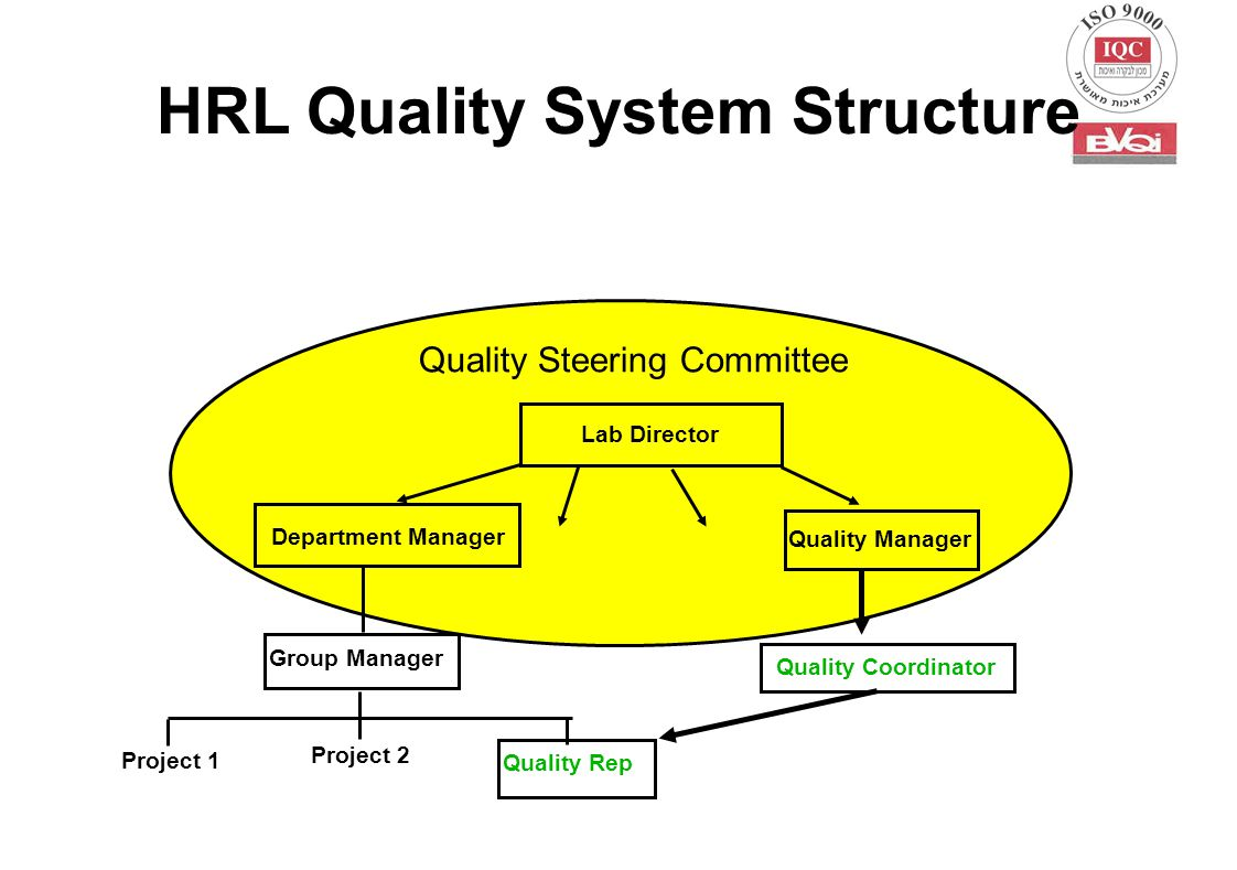 HRL Quality System Structure Project 2 Project 1 Quality Rep Group Manager Department Manager Lab Director Quality Manager Quality Coordinator Quality Steering Committee