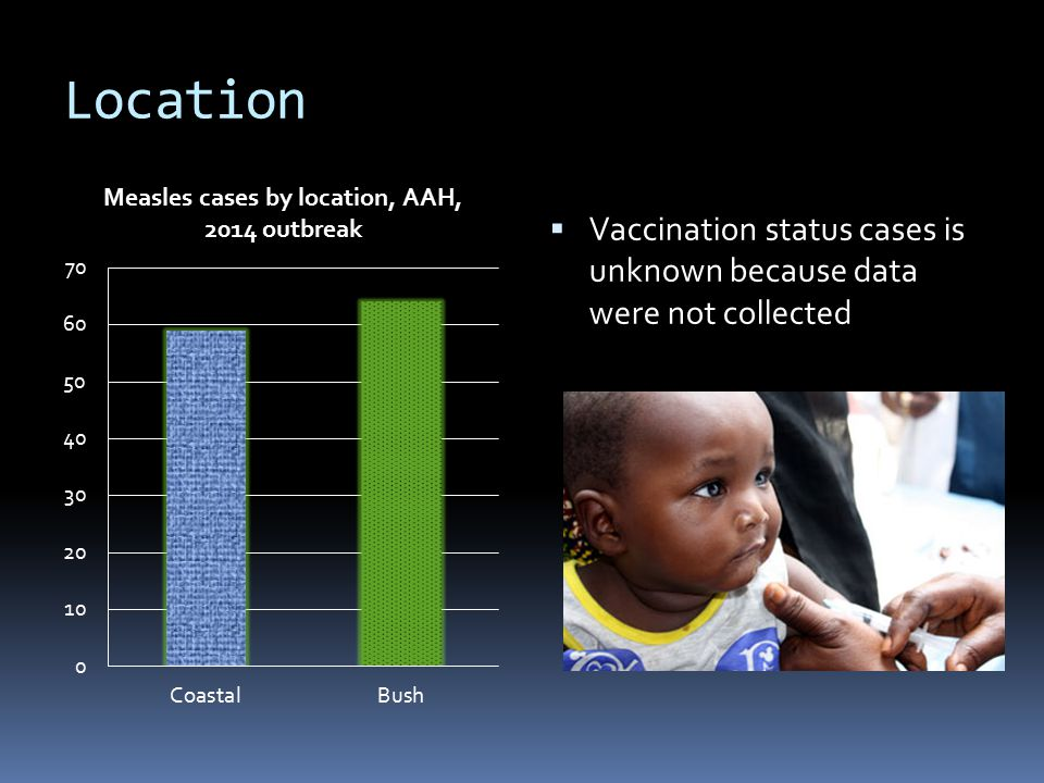 Location  Vaccination status cases is unknown because data were not collected