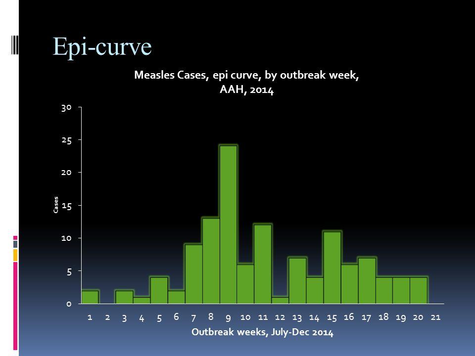 Epi-curve