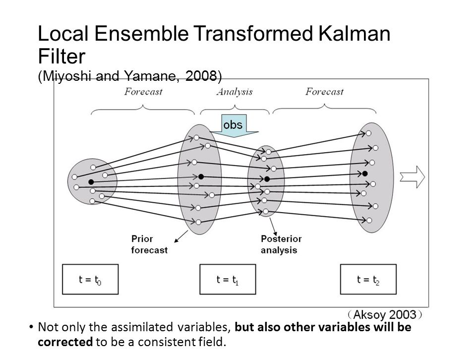Local Ensemble Transformed Kalman Filter (Miyoshi and Yamane, 2008) Not only the assimilated variables, but also other variables will be corrected to be a consistent field.