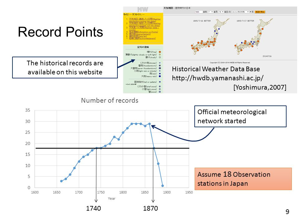 Record Points Official meteorological network started Assume 18 Observation stations in Japan Historical Weather Data Base http://hwdb.yamanashi.ac.jp/ [Yoshimura,2007] The historical records are available on this website 9 17401870