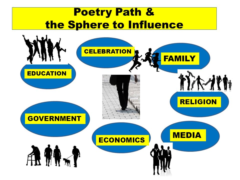 Poetry Path & the Sphere to Influence EDUCATION CELEBRATION FAMILY GOVERNMENT ECONOMICS RELIGION MEDIA