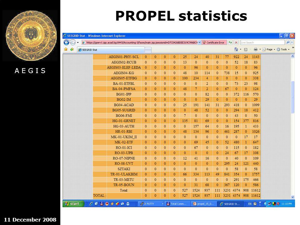 A E G I S 11 December 2008 PROPEL statistics