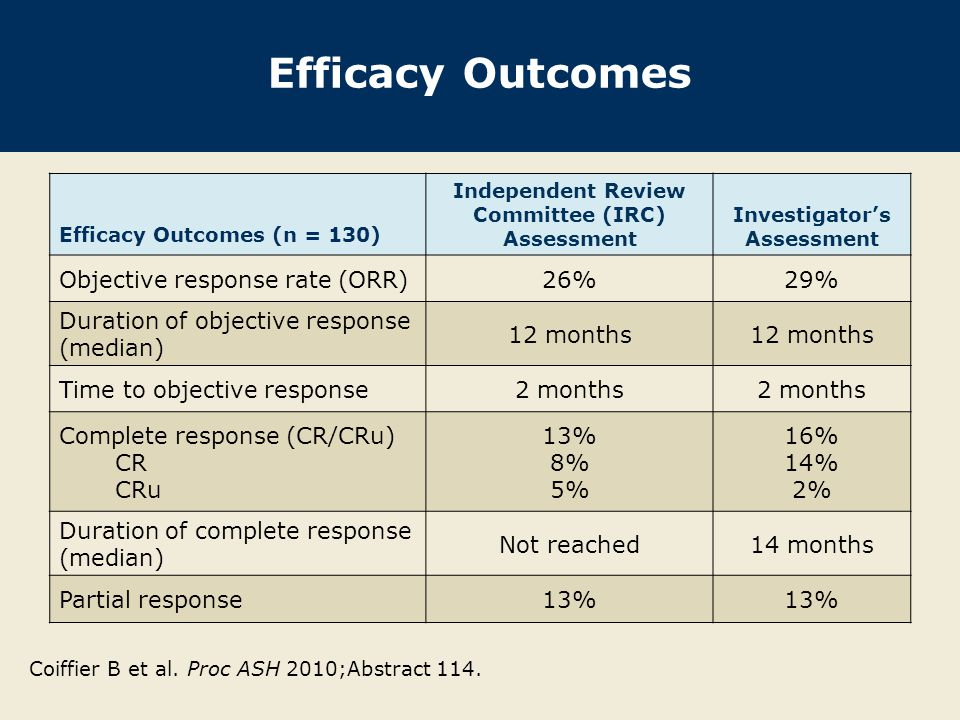 Treatment-Emergent Adverse Events (TEAEs) With permission from Coiffier B et al.