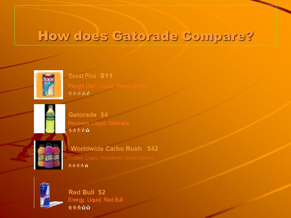 How does Gatorade Compare Boost Plus $11 Gatorade $4 Worldwide Carbo Rush $42 Red Bull $2