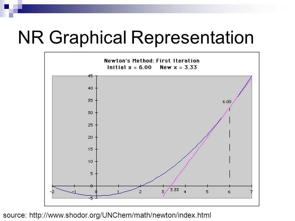 NR Graphical Representation source: http://www.shodor.org/UNChem/math/newton/index.html