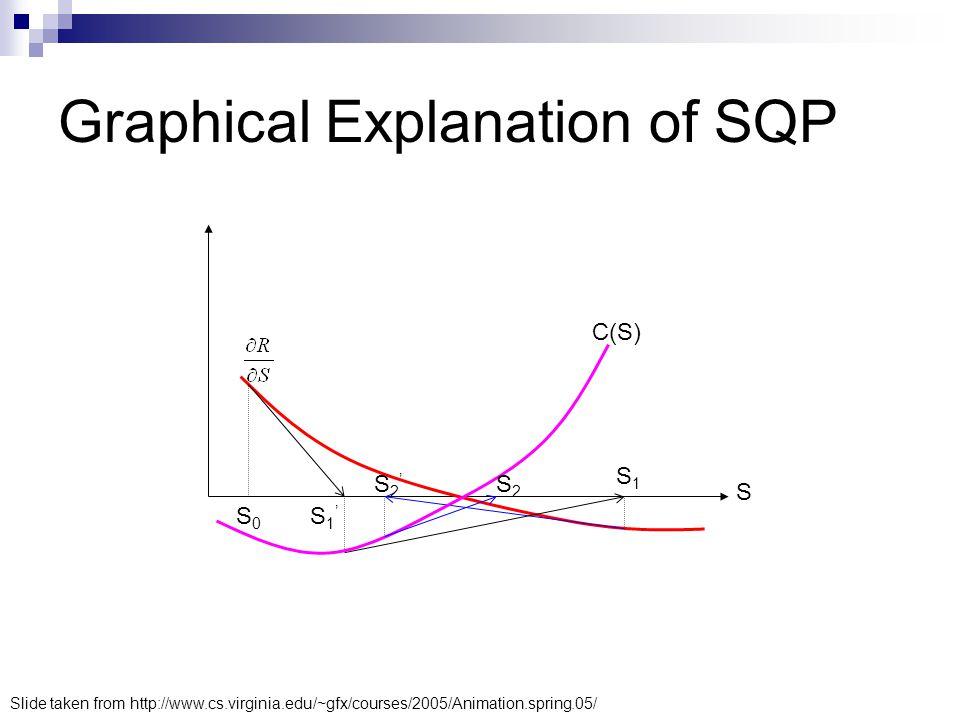 Graphical Explanation of SQP S0S0 S1'S1' S1S1 S2'S2' S2S2 C(S) S Slide taken from http://www.cs.virginia.edu/~gfx/courses/2005/Animation.spring.05/