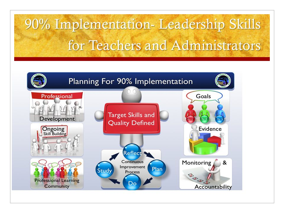 90% Implementation- Leadership Skills for Teachers and Administrators