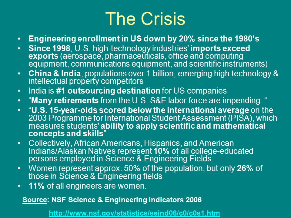 The Crisis Engineering enrollment in US down by 20% since the 1980's Since 1998, U.S.