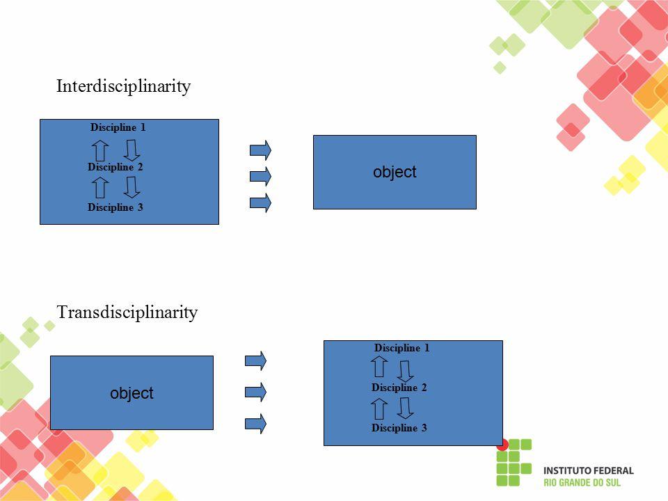 Discipline 1 Discipline 2 Discipline 3 object Transdisciplinarity object Discipline 1 Discipline 2 Discipline 3 Interdisciplinarity