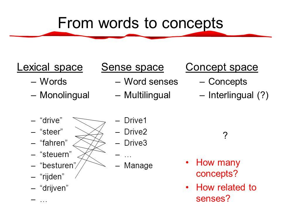 From words to concepts Lexical space –Words –Monolingual – drive – steer – fahren – steuern – besturen – rijden – drijven –… Sense space –Word senses –Multilingual –Drive1 –Drive2 –Drive3 –… –Manage Concept space –Concepts –Interlingual (?) .