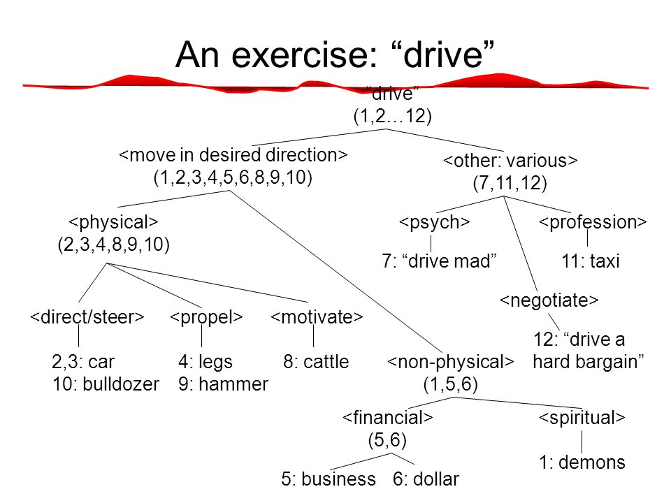 An exercise: drive drive (1,2…12) 2,3: car 10: bulldozer 4: legs 9: hammer 8: cattle (2,3,4,8,9,10) (1,5,6) (1,2,3,4,5,6,8,9,10) (7,11,12) 7: drive mad 11: taxi 12: drive a hard bargain 5: business6: dollar (5,6) 1: demons