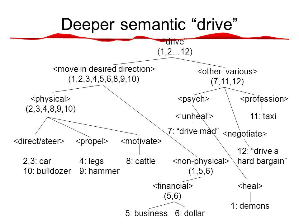 Deeper semantic drive drive (1,2…12) 2,3: car 10: bulldozer 4: legs 9: hammer 8: cattle (2,3,4,8,9,10) (1,5,6) (1,2,3,4,5,6,8,9,10) (7,11,12) 11: taxi 12: drive a hard bargain 5: business6: dollar (5,6) 1: demons 7: drive mad