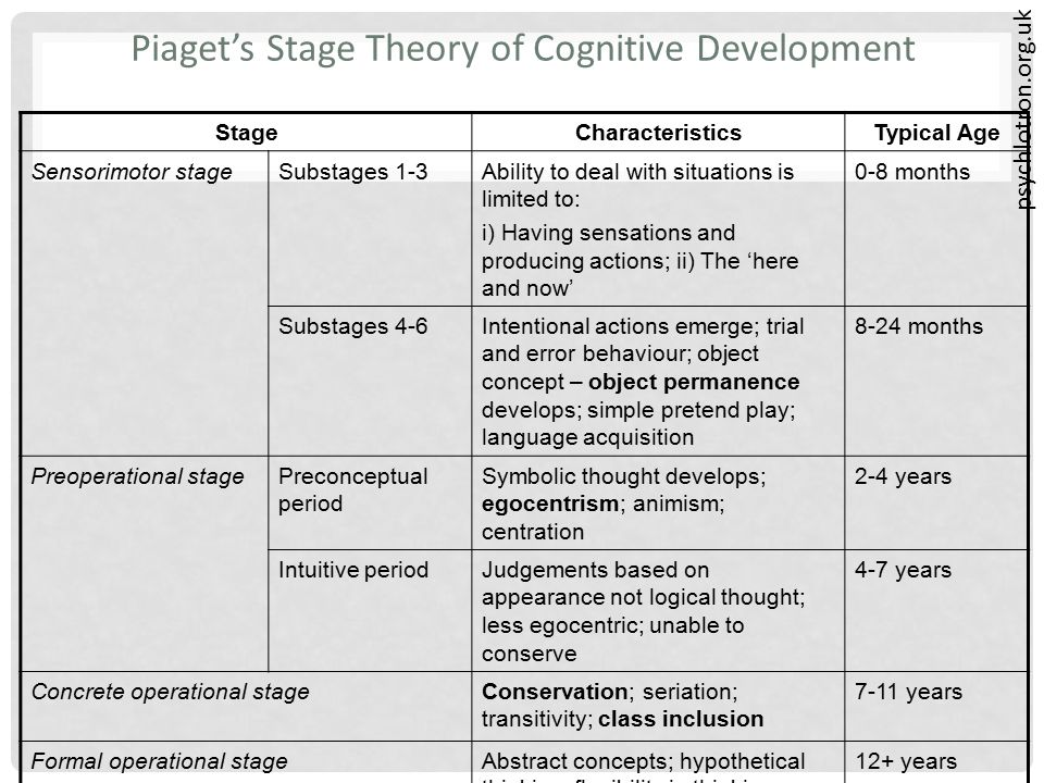 psychlotron.org.uk Piaget's Stage Theory of Cognitive Development StageCharacteristicsTypical Age Sensorimotor stageSubstages 1-3Ability to deal with