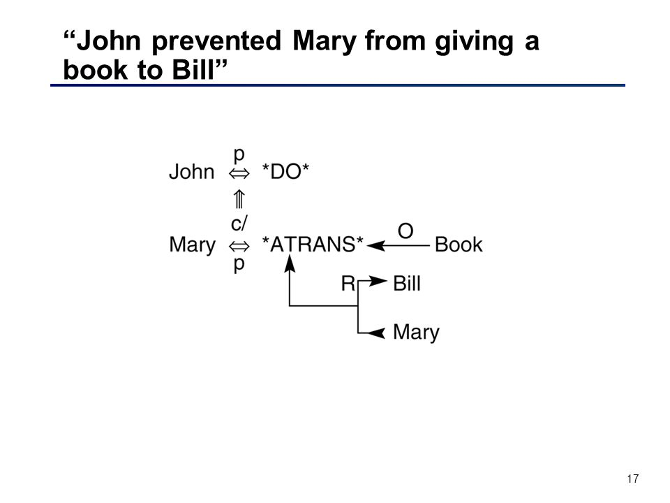 17 John prevented Mary from giving a book to Bill