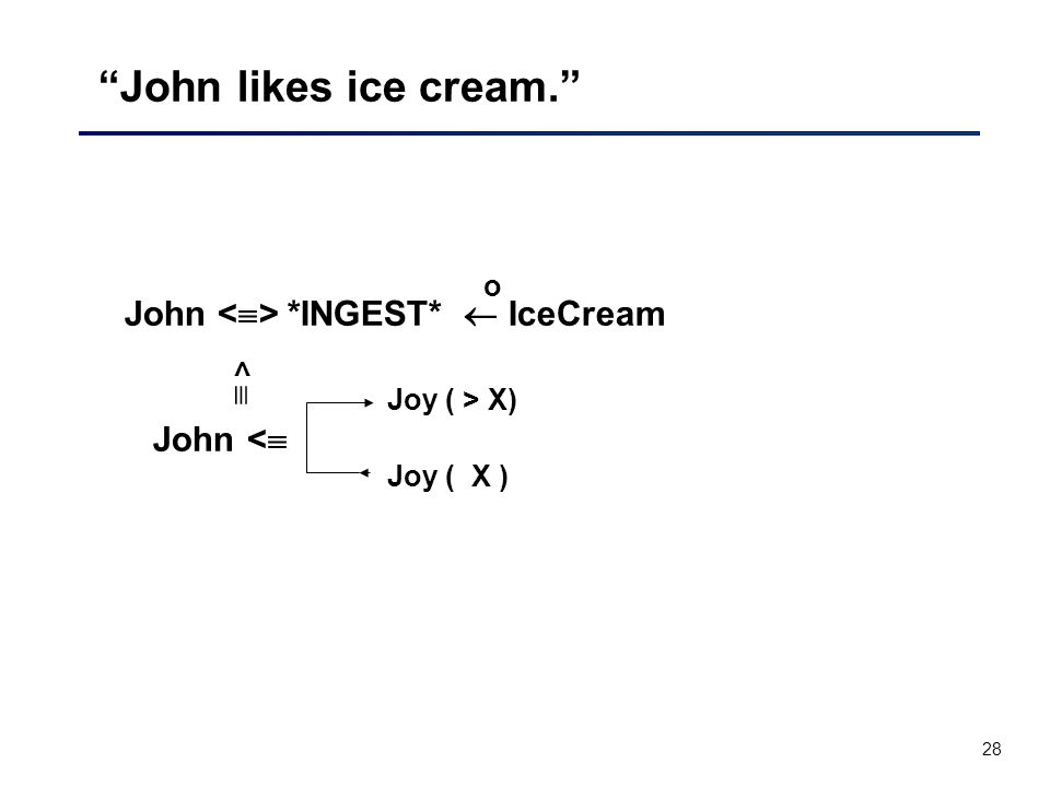 28 John likes ice cream. John *INGEST*  IceCream John <  o Joy ( > X) <  Joy ( X )