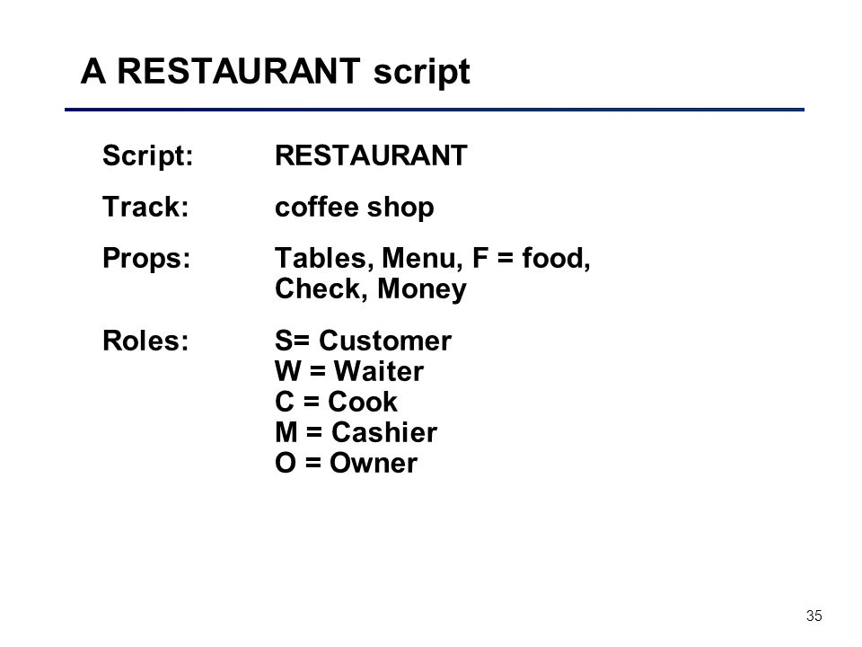 35 A RESTAURANT script Script: RESTAURANT Track:coffee shop Props:Tables, Menu, F = food, Check, Money Roles: S= Customer W = Waiter C = Cook M = Cashier O = Owner