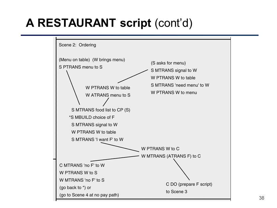 38 A RESTAURANT script (cont'd)