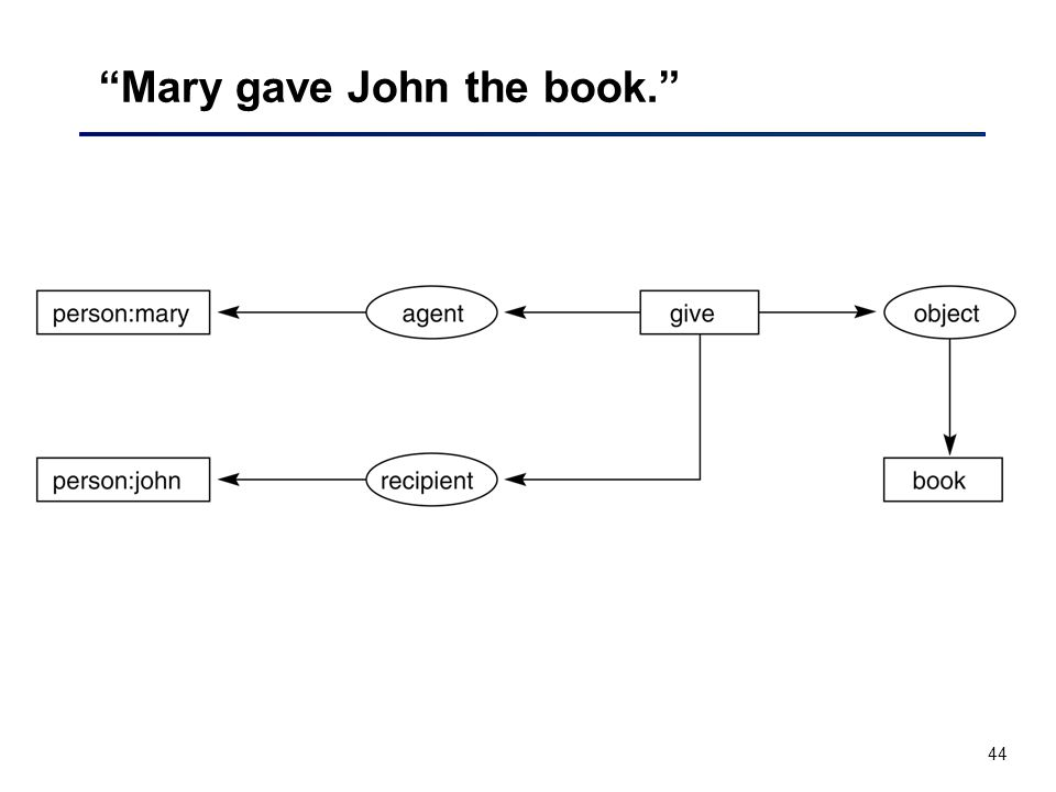44 Mary gave John the book.