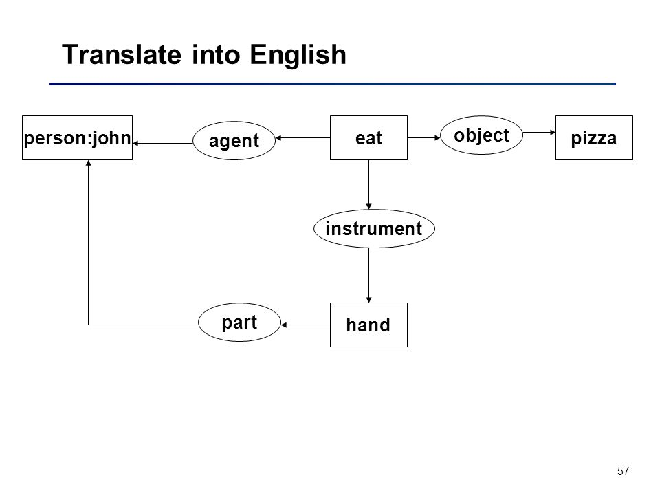 57 Translate into English instrument object hand person:johneatpizza agent part