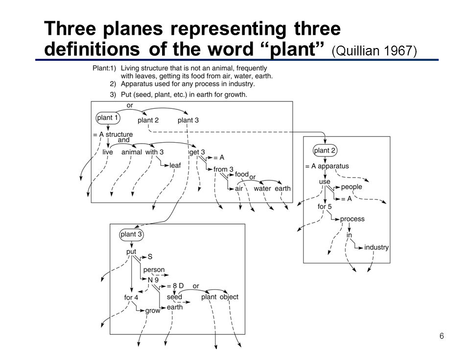 6 Three planes representing three definitions of the word plant (Quillian 1967)