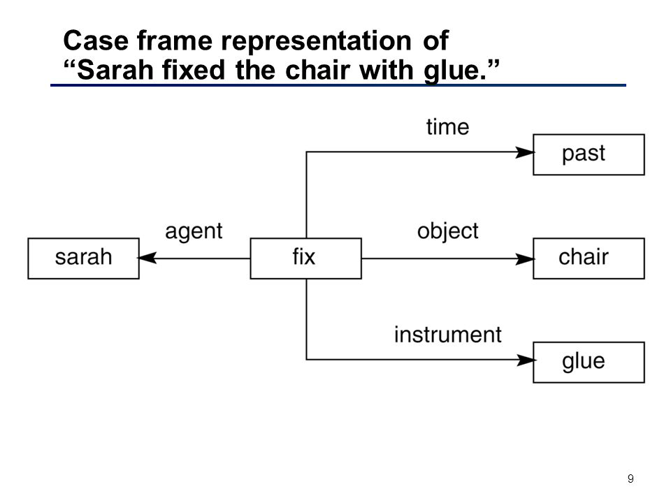9 Case frame representation of Sarah fixed the chair with glue.