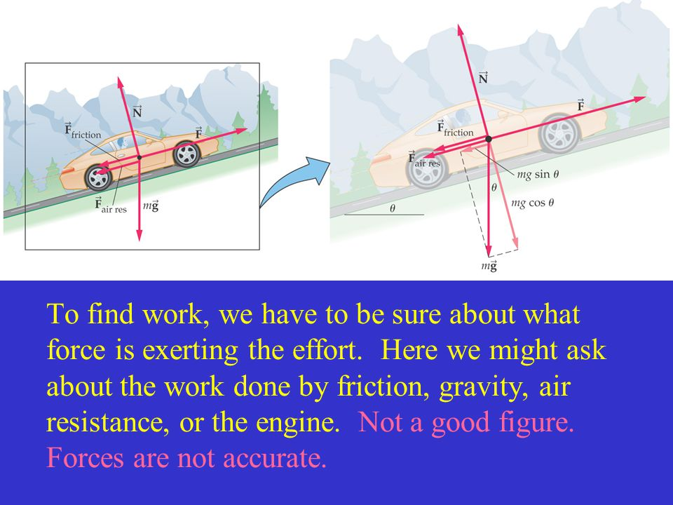 To find work, we have to be sure about what force is exerting the effort. Here we might ask about the work done by friction, gravity, air resistance,