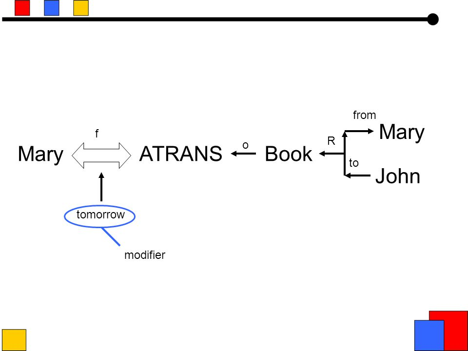 John ATRANSBook o R f to from Mary tomorrow modifier