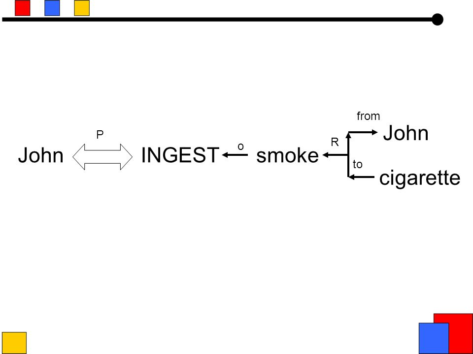 cigarette INGESTsmoke o R P to from John