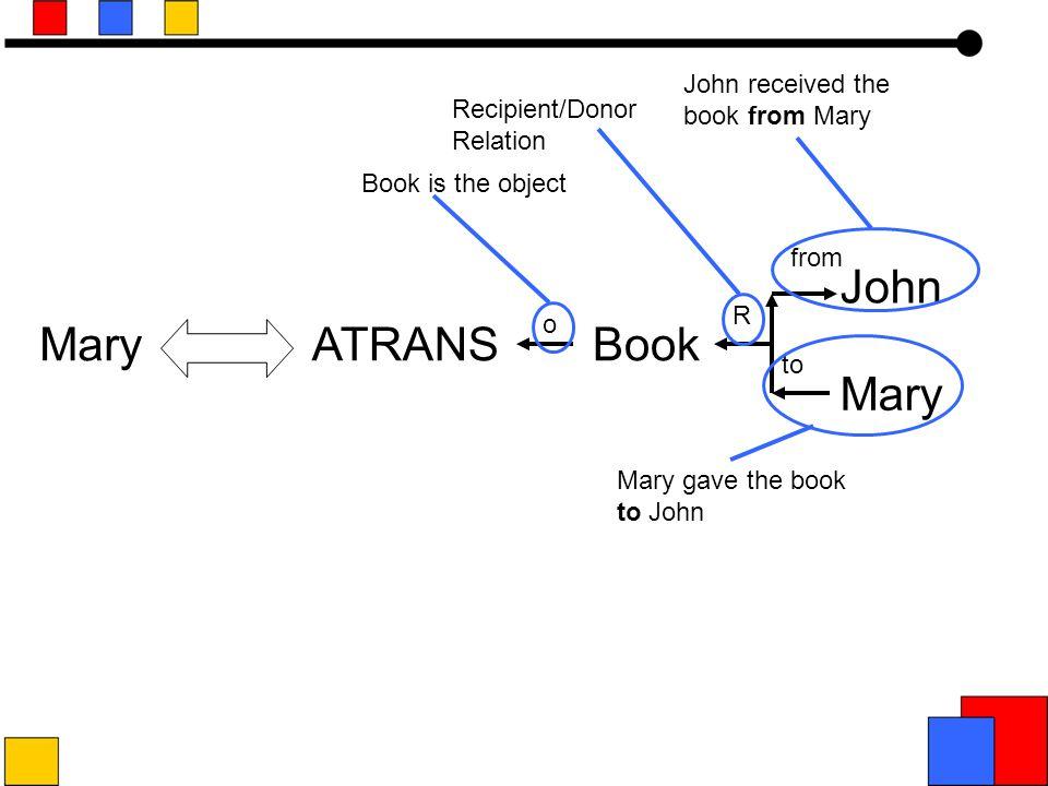 Mary gave John the book.
