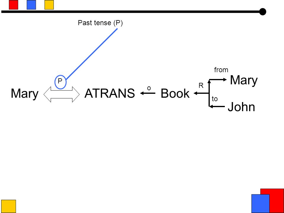 John ATRANSBook o R P to from Mary Past tense (P)