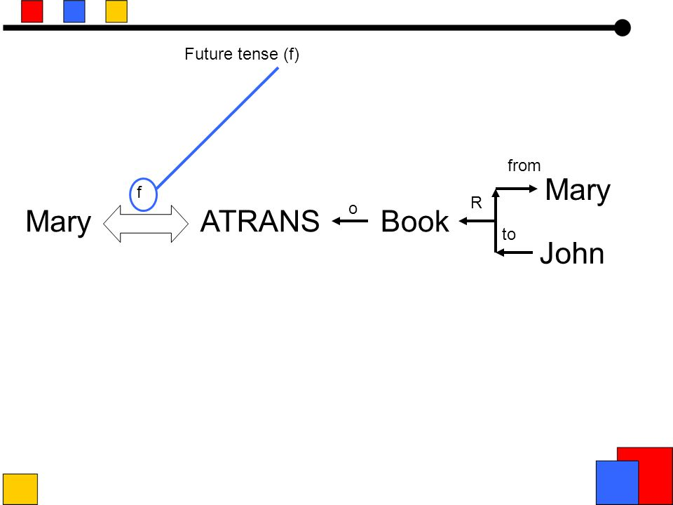John ATRANSBook o R f to from Mary Future tense (f)