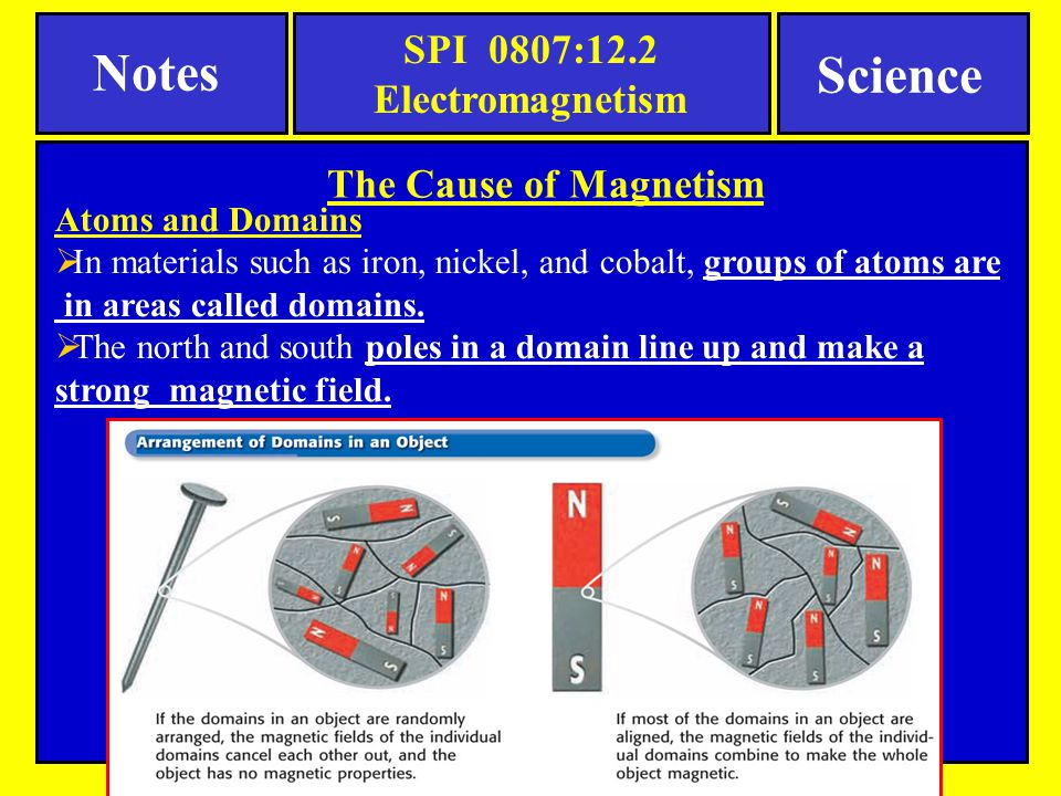 The Cause of Magnetism Atoms and Domains  In materials such as iron, nickel, and cobalt, groups of atoms are in areas called domains.  The north and