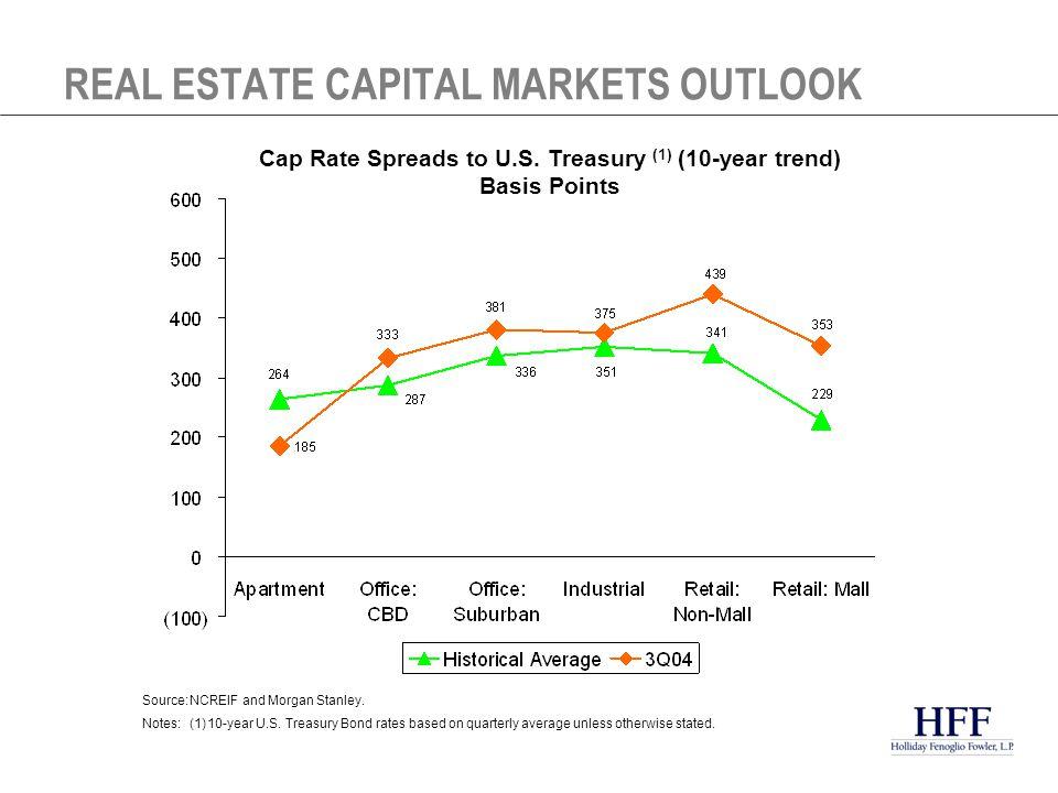 Foreign capital surge (esp.