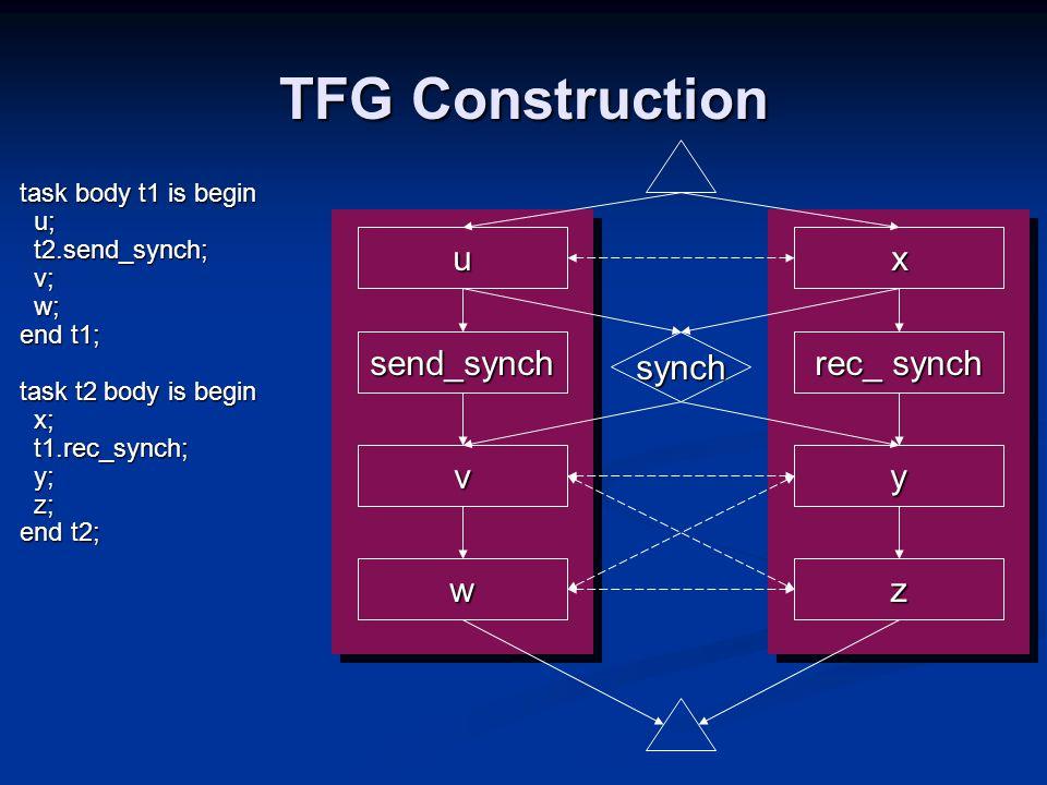 `` TFG Construction x y u v w synch rec_ synch send_synch task body t1 is begin u; u; t2.send_synch; t2.send_synch; v; v; w; w; end t1; task t2 body is begin x; x; t1.rec_synch; t1.rec_synch; y; y; z; z; end t2; z