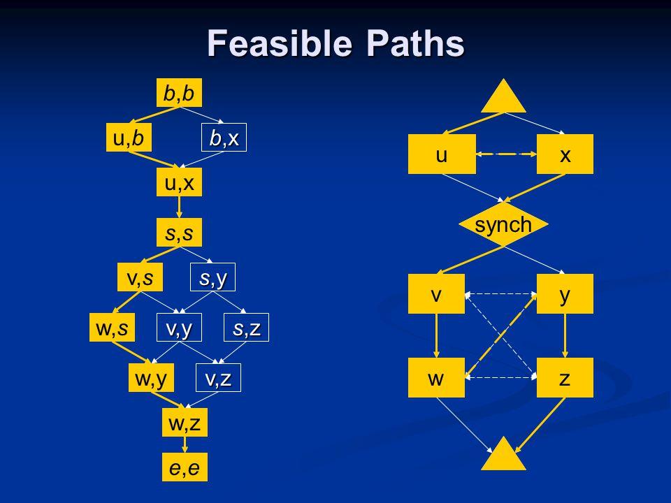 x y u v w synch z b,bb,bb,bb,b u,b u,x b,x s,ss,ss,ss,s s,y v,s w,s v,y w,y e,ee,ee,ee,e s,z v,z w,z u b,bb,b u,b synch s,ss,s v v,s w w,s z w,z e,ee,e u,x x w,y y Feasible Paths