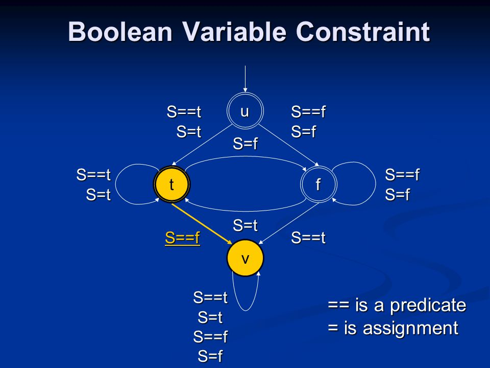Boolean Variable Constraint Boolean Variable Constraint == is a predicate = is assignment S==t S=t S==tS=t S==t S==f S=f S==f S==t S=t S==f S=f S==f S=f S=f S=t u ft v