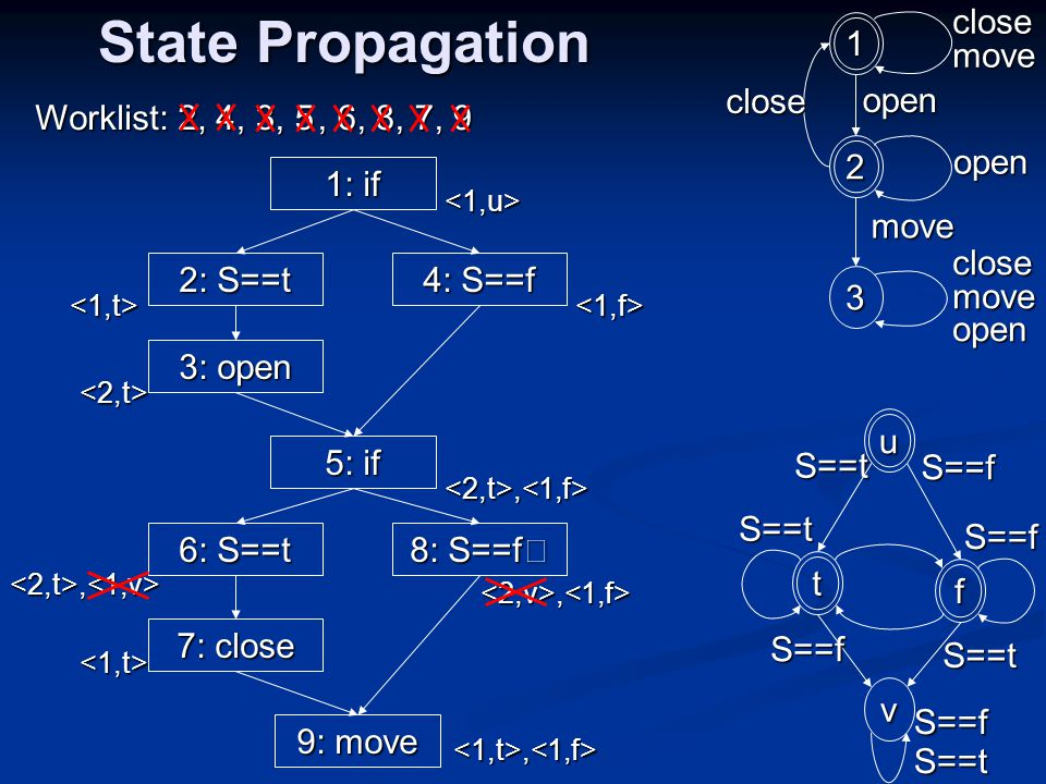 1: if 5: if, 6, 8, 5, 3 State Propagation 2: S==t 9: move 4: S==f 3: open 6: S==t 8: S==f 7: close <2,t>,<1,v> Worklist: 2, 4 <1,u> <1,t> <2,t> <1,f> <2,t>,<1,f> <1,t><2,v>,<1,f><1,t>,<1,f> 1 2 3 close open move close move open open t v S==t fuS==f S==f S==t S==t S==f S==fS==t, 7, 9