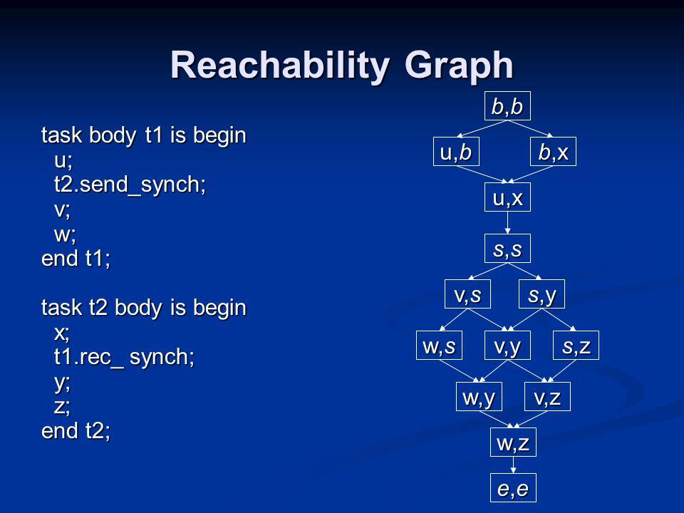 Reachability Graph task body t1 is begin u; u; t2.send_synch; t2.send_synch; v; v; w; w; end t1; task t2 body is begin x; x; t1.rec_ synch; t1.rec_ synch; y; y; z; z; end t2; b,bb,bb,bb,b u,b u,x b,x s,ss,ss,ss,s s,y v,s w,s v,y w,y e,ee,ee,ee,e s,z v,z w,z