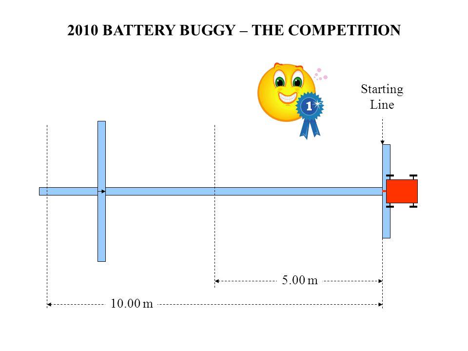 2010 BATTERY BUGGY – THE COMPETITION Starting Line 5.00 m 10.00 m
