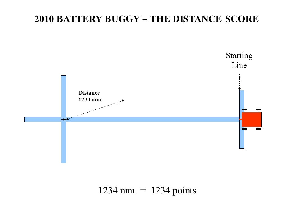 2010 BATTERY BUGGY – THE DISTANCE SCORE Starting Line Distance 1234 mm 1234 mm = 1234 points