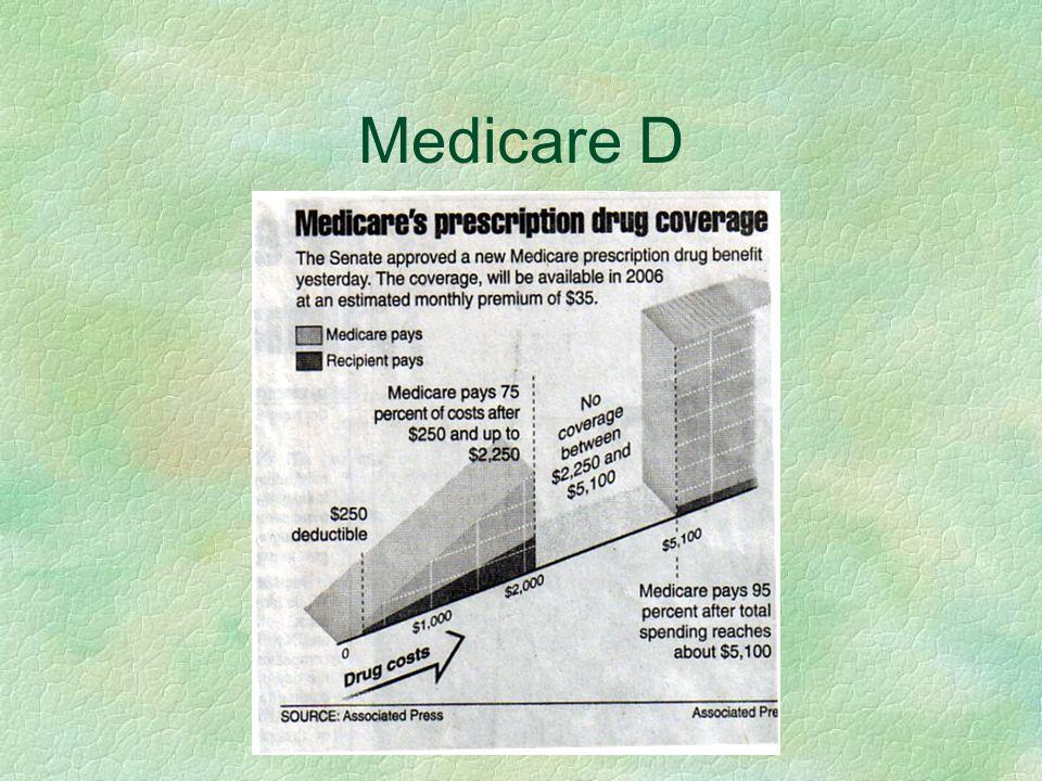 Medicare D