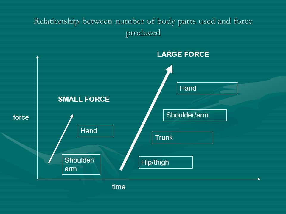 Relationship between number of body parts used and force produced force time Shoulder/ arm Hand Hip/thigh Trunk Shoulder/arm Hand SMALL FORCE LARGE FO