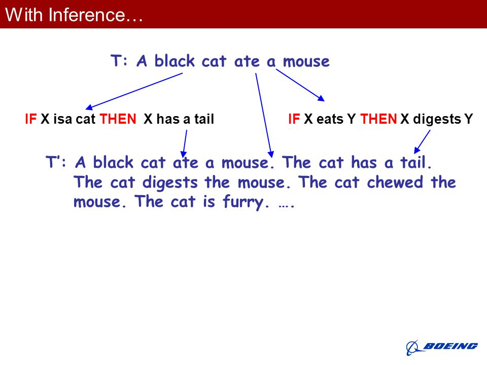 With Inference… T: A black cat ate a mouse IF X eats Y THEN X digests Y T': A black cat ate a mouse.