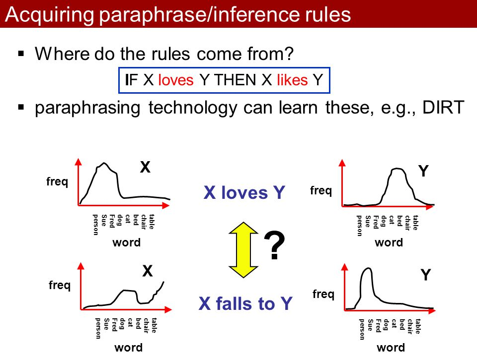 Acquiring paraphrase/inference rules  Where do the rules come from.