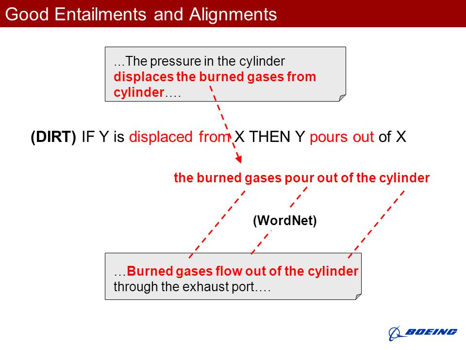 Good Entailments and Alignments …Burned gases flow out of the cylinder through the exhaust port…....The pressure in the cylinder displaces the burned gases from cylinder….