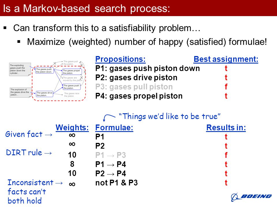 Is a Markov-based search process:  Can transform this to a satisfiability problem… Propositions: P1: gases push piston down P2: gases drive piston P3: gases pull piston P4: gases propel piston Weights: ∞ 10 8 10 ∞ Best assignment: t f t Results in: t f t Formulae: P1 P2 P1 → P3 P1 → P4 P2 → P4 not P1 & P3 Given fact → DIRT rule → Inconsistent → facts can't both hold Things we'd like to be true  Maximize (weighted) number of happy (satisfied) formulae!